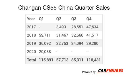 Changan CS55 Quarter Sales Table