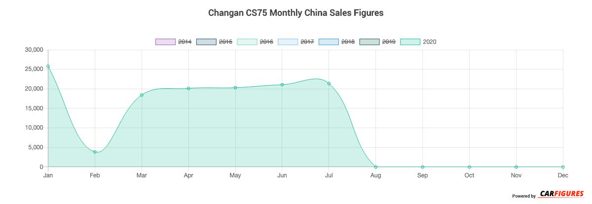 Changan CS75 Month Sales Graph