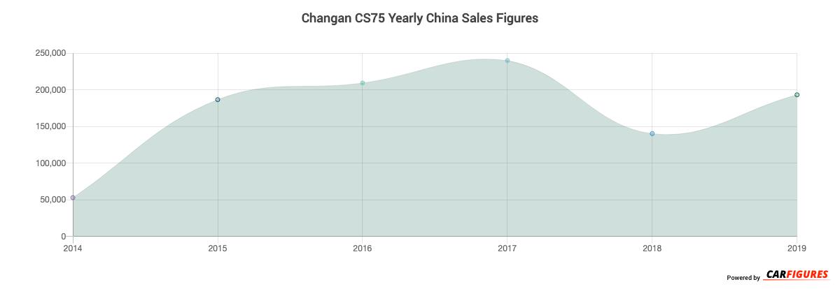 Changan CS75 Year Sales Graph