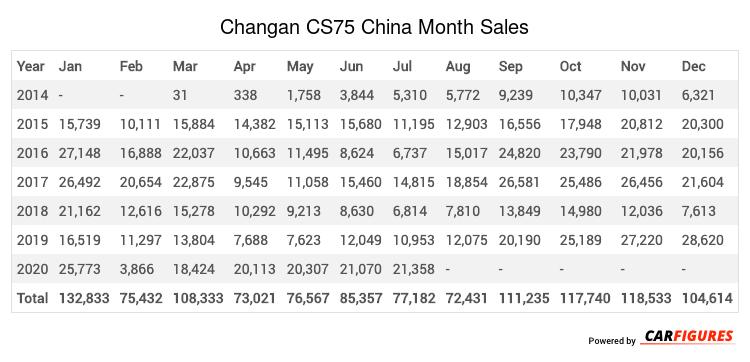 Changan CS75 Month Sales Table