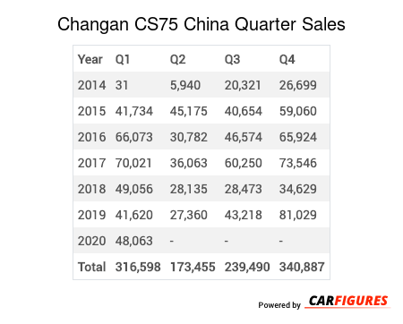 Changan CS75 Quarter Sales Table
