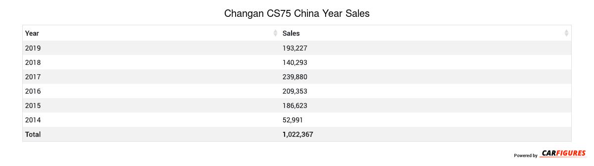 Changan CS75 Year Sales Table