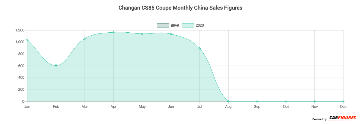 Changan CS85 Coupe Month Sales Graph