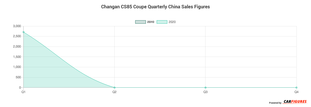 Changan CS85 Coupe Quarter Sales Graph
