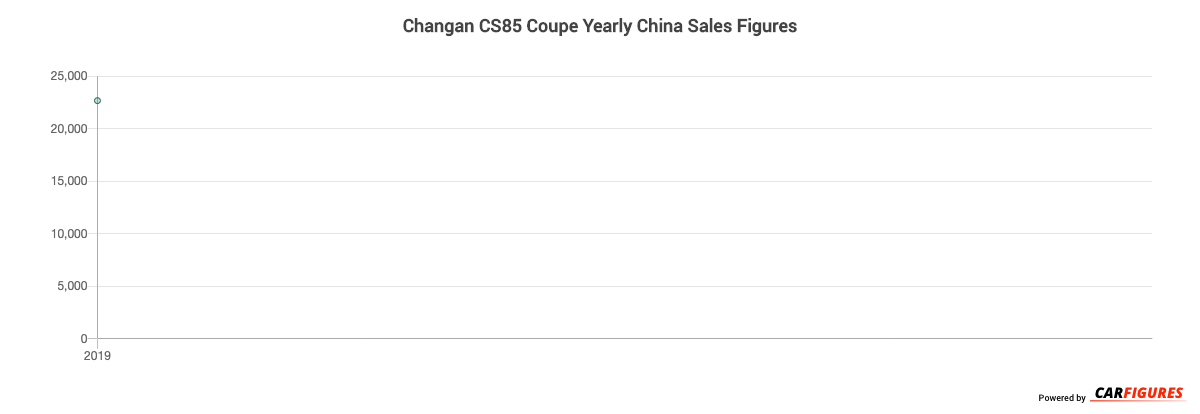 Changan CS85 Coupe Year Sales Graph