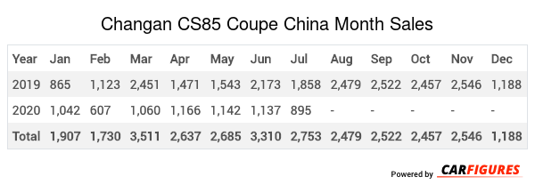 Changan CS85 Coupe Month Sales Table