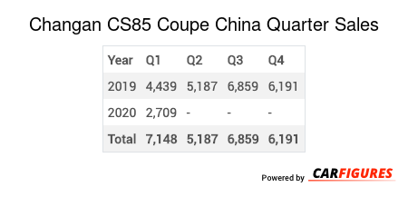 Changan CS85 Coupe Quarter Sales Table