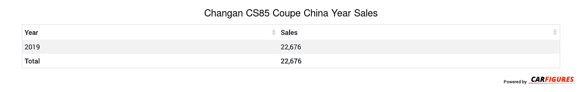 Changan CS85 Coupe Year Sales Table