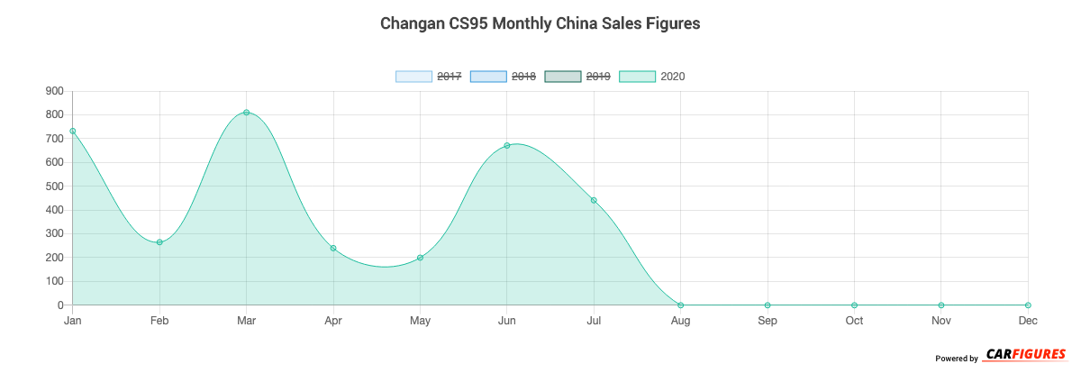 Changan CS95 Month Sales Graph