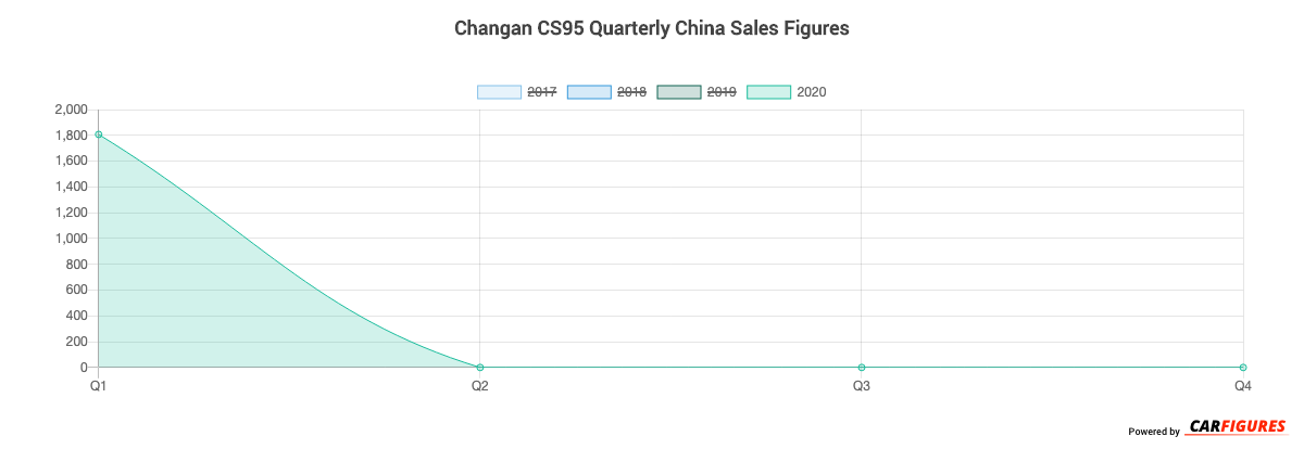 Changan CS95 Quarter Sales Graph