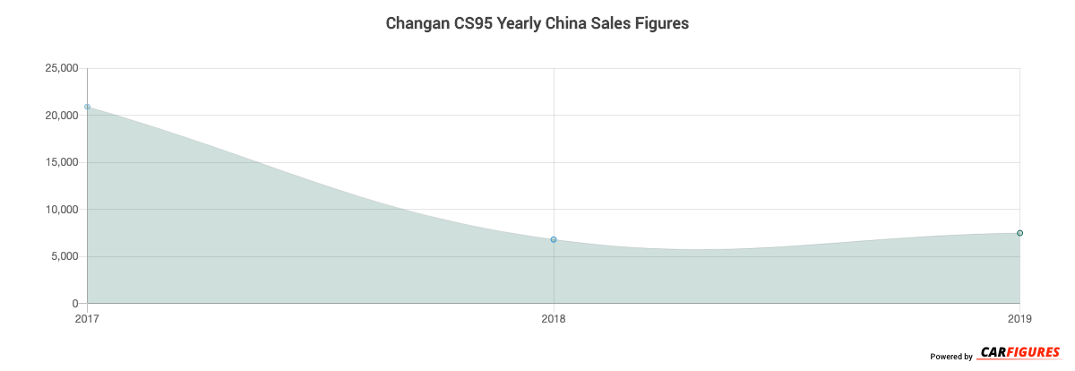 Changan CS95 Year Sales Graph