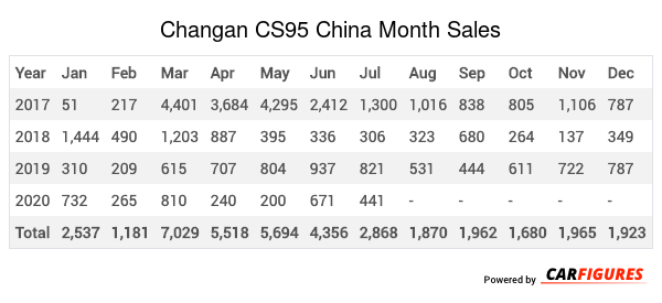Changan CS95 Month Sales Table