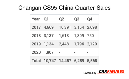 Changan CS95 Quarter Sales Table