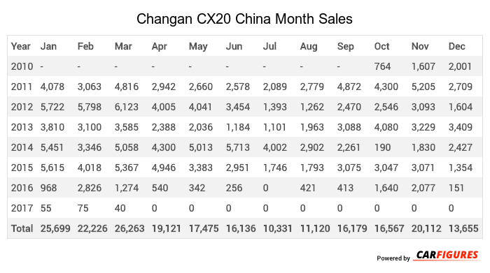 Changan CX20 Month Sales Table