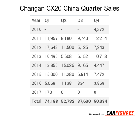 Changan CX20 Quarter Sales Table