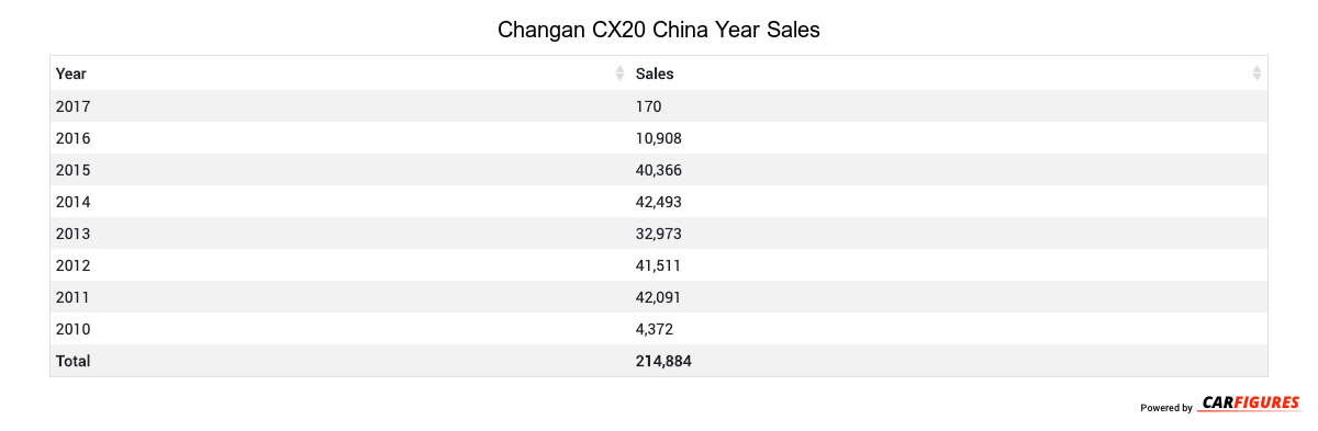 Changan CX20 Year Sales Table