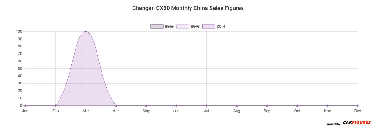 Changan CX30 Month Sales Graph