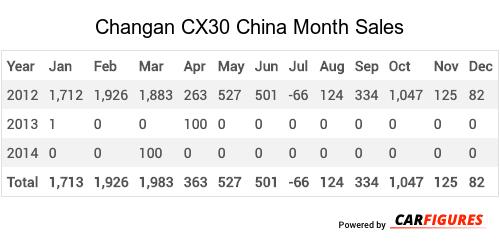 Changan CX30 Month Sales Table
