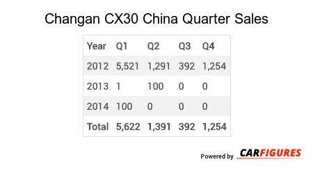 Changan CX30 Quarter Sales Table