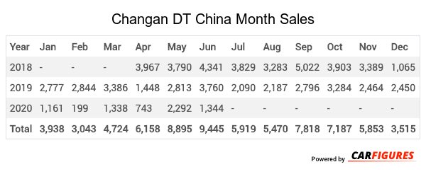 Changan DT Month Sales Table