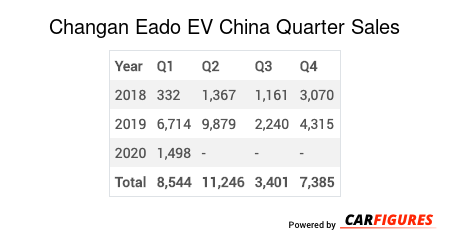 Changan Eado EV Quarter Sales Table