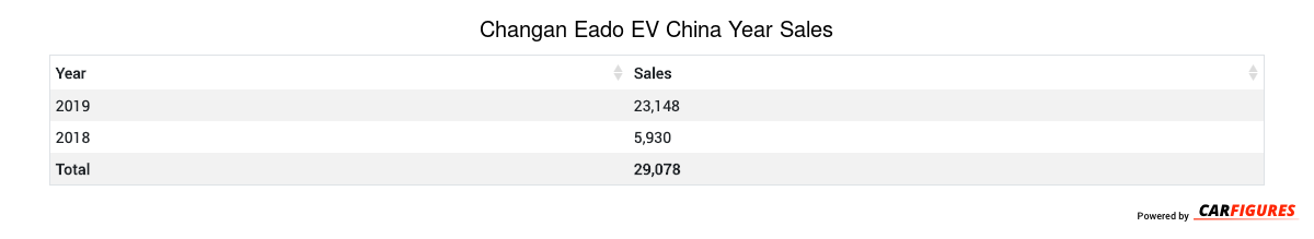 Changan Eado EV Year Sales Table