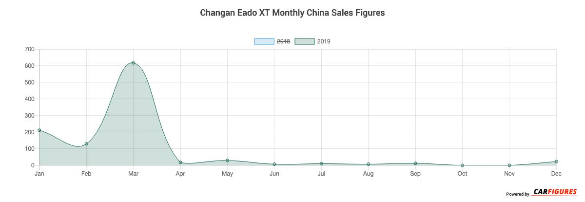 Changan Eado XT Month Sales Graph
