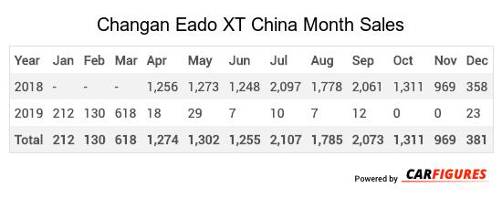 Changan Eado XT Month Sales Table