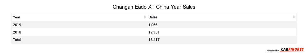 Changan Eado XT Year Sales Table