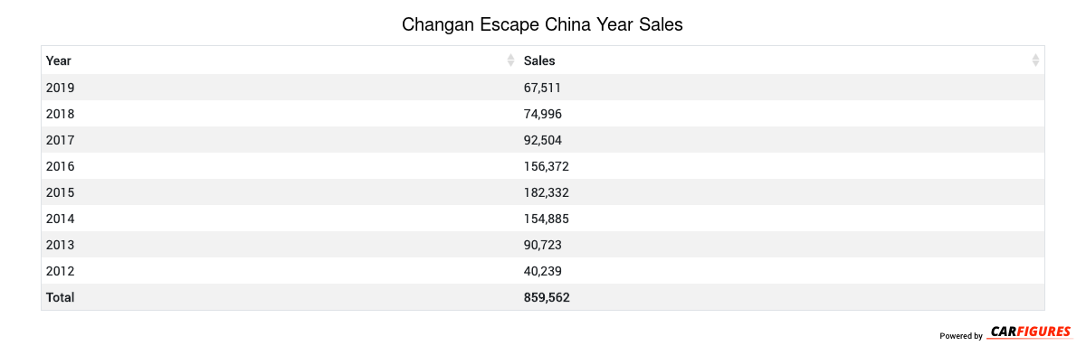 Changan Escape Year Sales Table