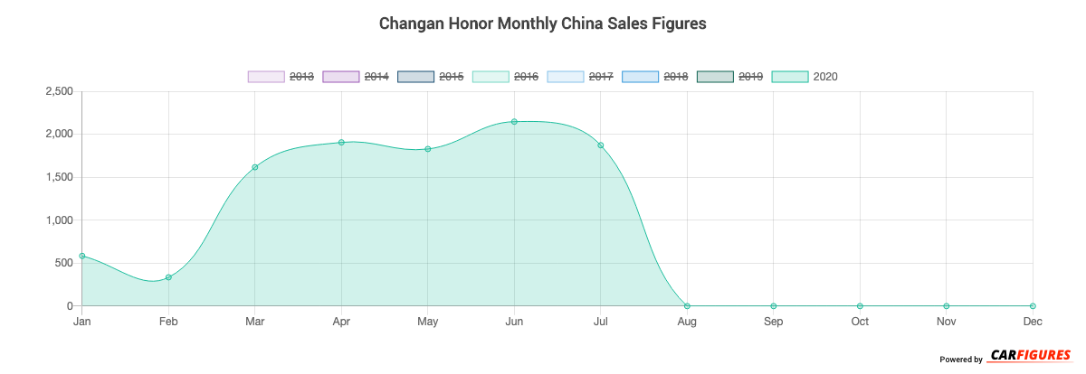 Changan Honor Month Sales Graph