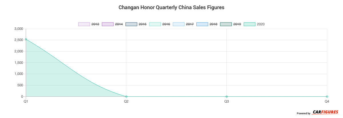 Changan Honor Quarter Sales Graph