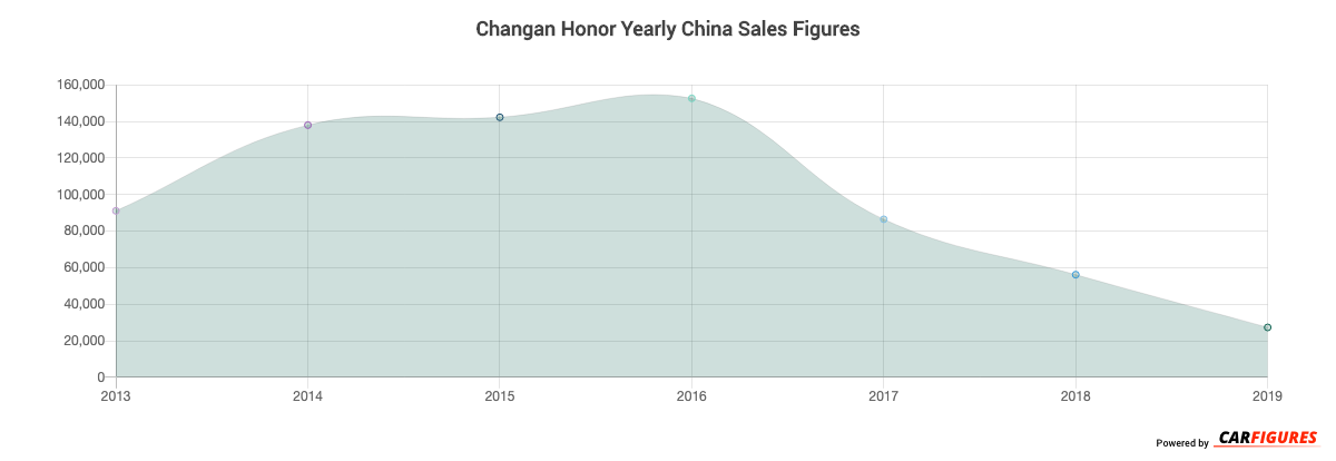 Changan Honor Year Sales Graph