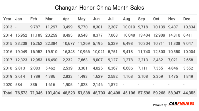 Changan Honor Month Sales Table