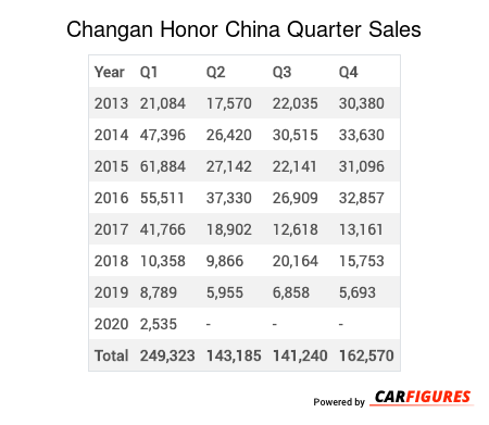 Changan Honor Quarter Sales Table
