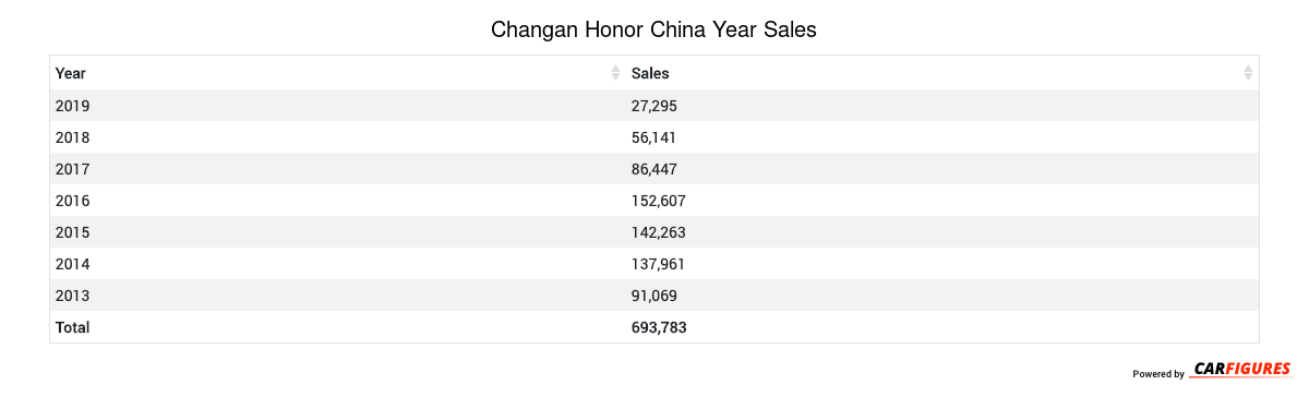 Changan Honor Year Sales Table