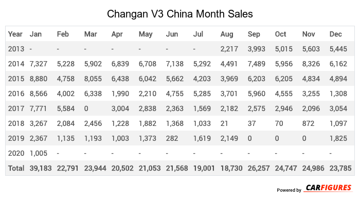 Changan V3 Month Sales Table