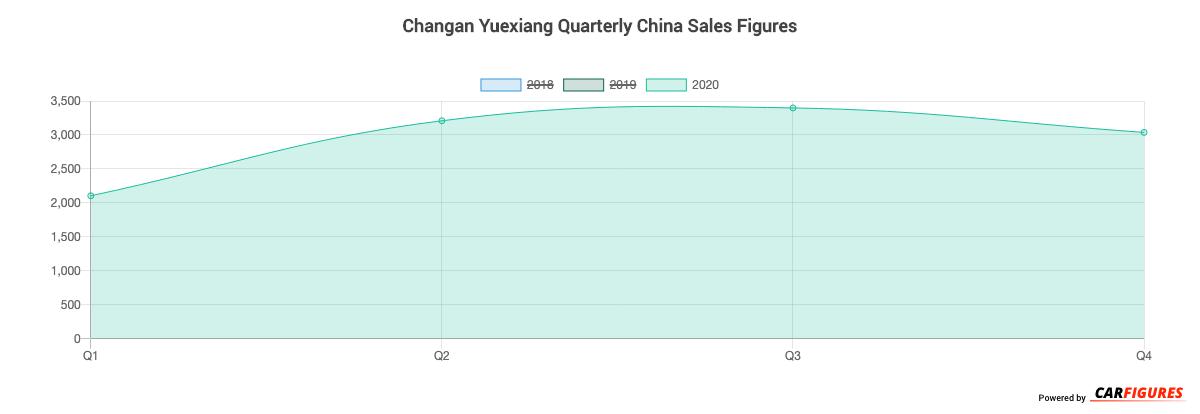 Changan Yuexiang Quarter Sales Graph