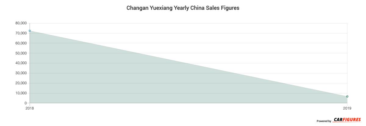 Changan Yuexiang Year Sales Graph