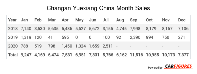 Changan Yuexiang Month Sales Table