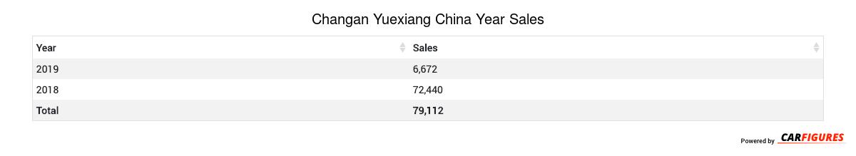 Changan Yuexiang Year Sales Table
