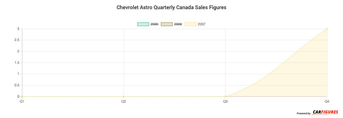 Chevrolet Astro Quarter Sales Graph