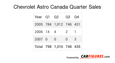 Chevrolet Astro Quarter Sales Table