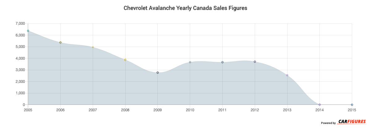 Chevrolet Avalanche Year Sales Graph