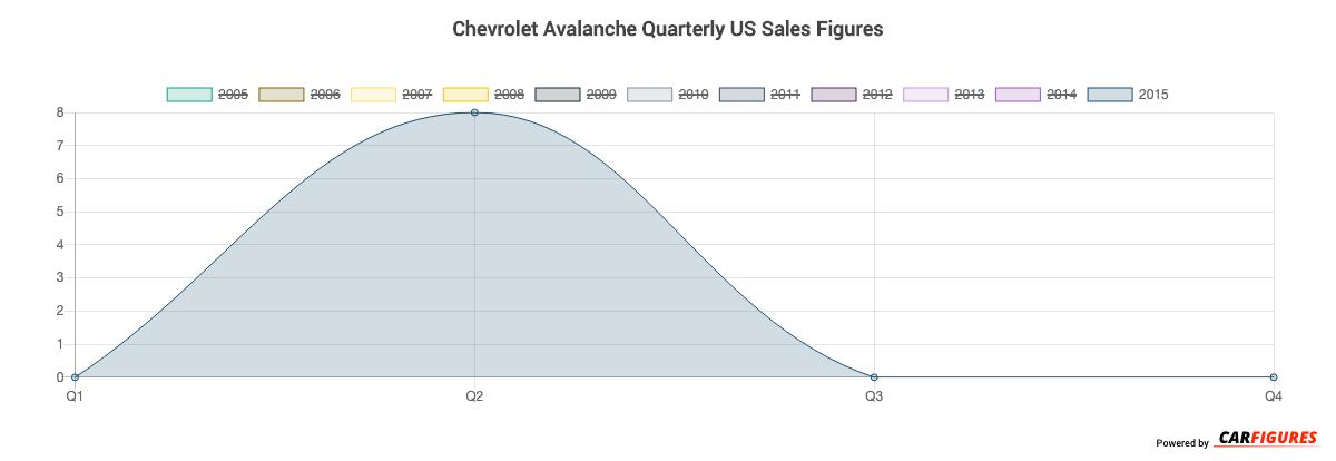Chevrolet Avalanche Quarter Sales Graph