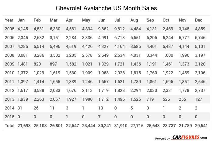 Chevrolet Avalanche Month Sales Table