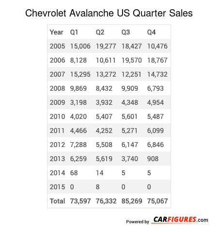 Chevrolet Avalanche Quarter Sales Table