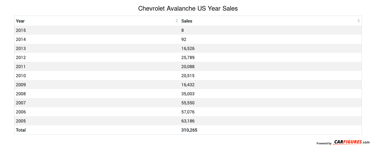Chevrolet Avalanche Year Sales Table