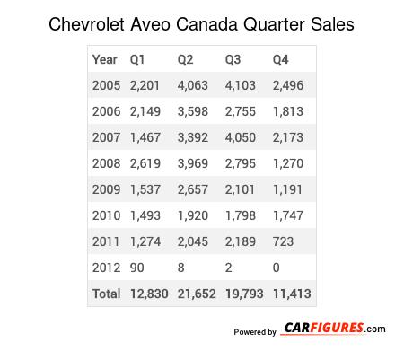 Chevrolet Aveo Quarter Sales Table