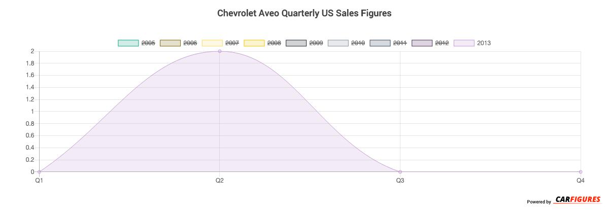 Chevrolet Aveo Quarter Sales Graph